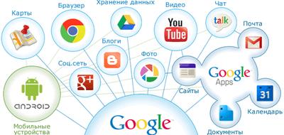 Сегодня компания «Rental» поделится информацией о полезных сервисах Google.